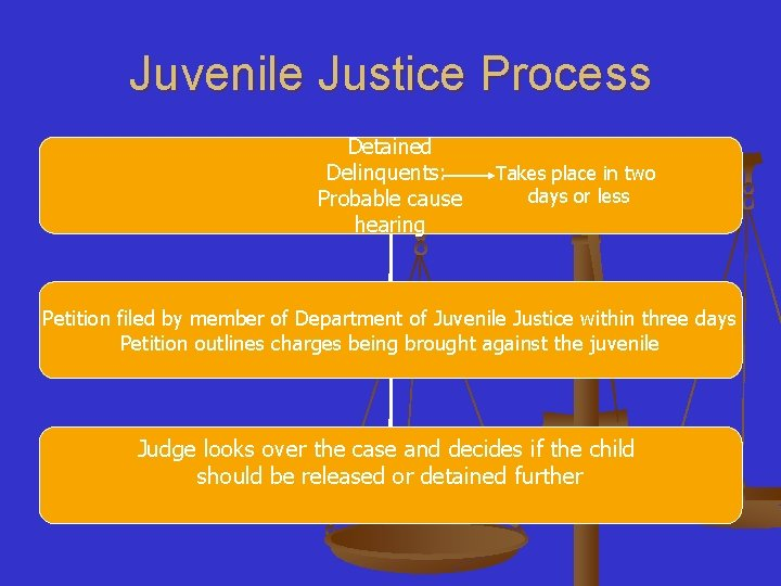 Juvenile Justice Process Detained Delinquents: Probable cause hearing Takes place in two days or