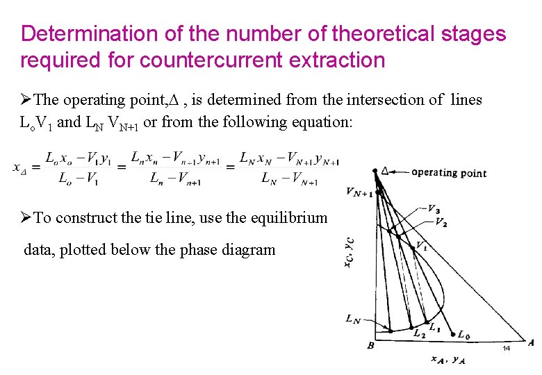 Determination of the number of theoretical stages required for countercurrent extraction ØThe operating point,