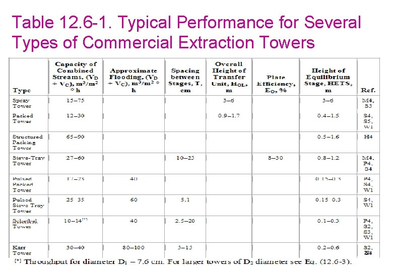 Table 12. 6 -1. Typical Performance for Several Types of Commercial Extraction Towers 22