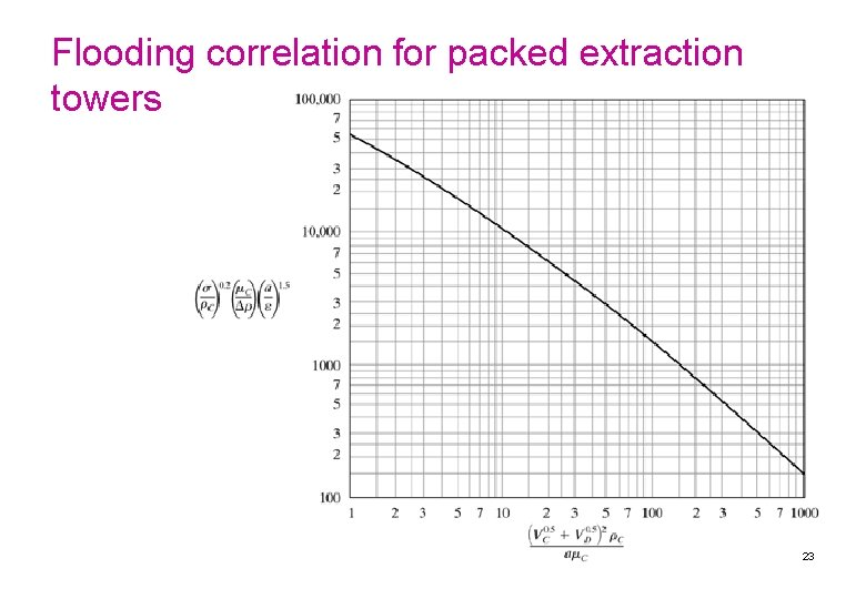 Flooding correlation for packed extraction towers 23