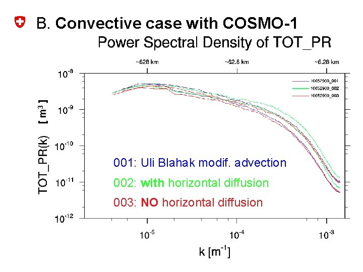 [ m 3 ] B. Convective case with COSMO-1 001: Uli Blahak modif. advection