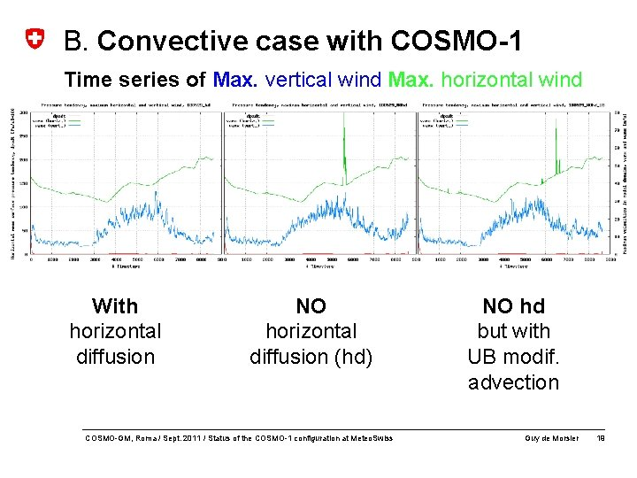 B. Convective case with COSMO-1 Time series of Max. vertical wind Max. horizontal wind