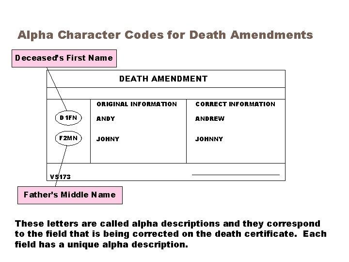 Alpha Character Codes for Death Amendments Deceased's First Name DEATH AMENDMENT ORIGINAL INFORMATION CORRECT