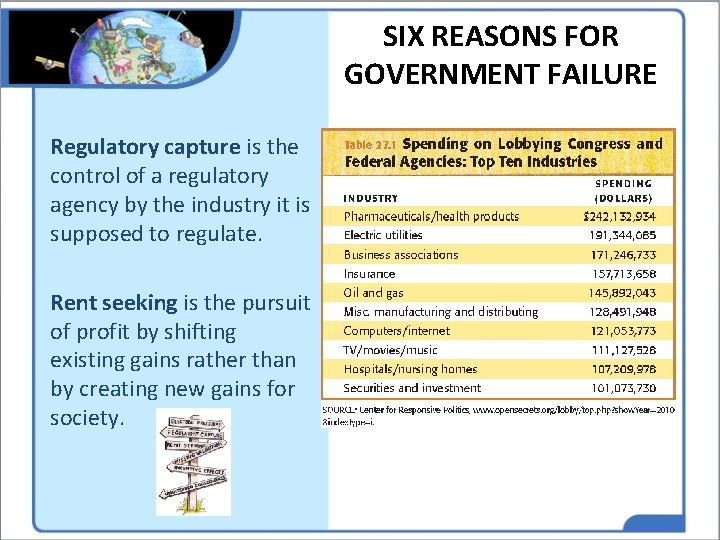 SIX REASONS FOR GOVERNMENT FAILURE Regulatory capture is the control of a regulatory agency
