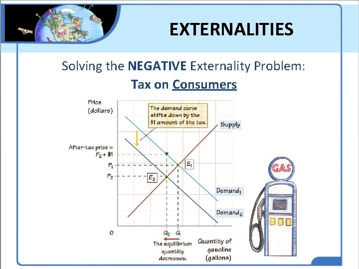 EXTERNALITIES Solving the NEGATIVE Externality Problem: Tax on Consumers
