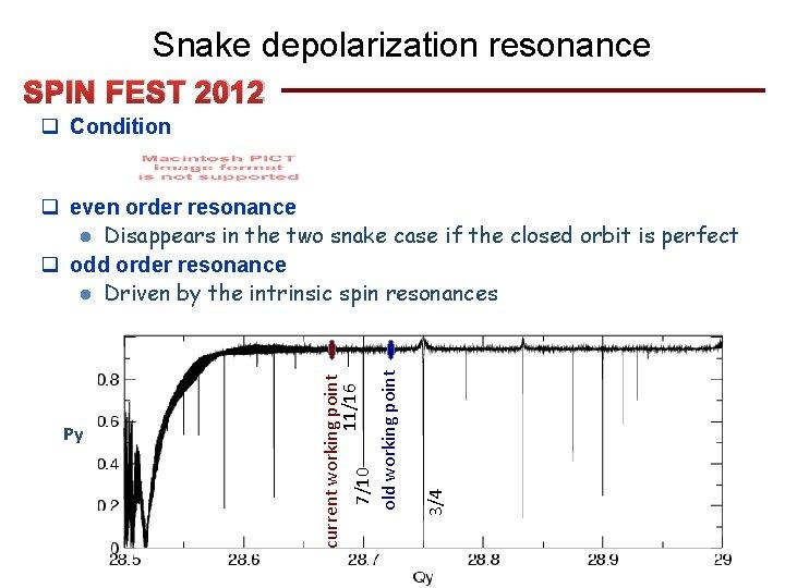 Snake depolarization resonance SPIN FEST 2012 q Condition 16 3/4 Py current working point