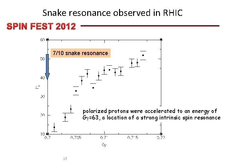 Snake resonance observed in RHIC SPIN FEST 2012 7/10 snake resonance polarized protons were