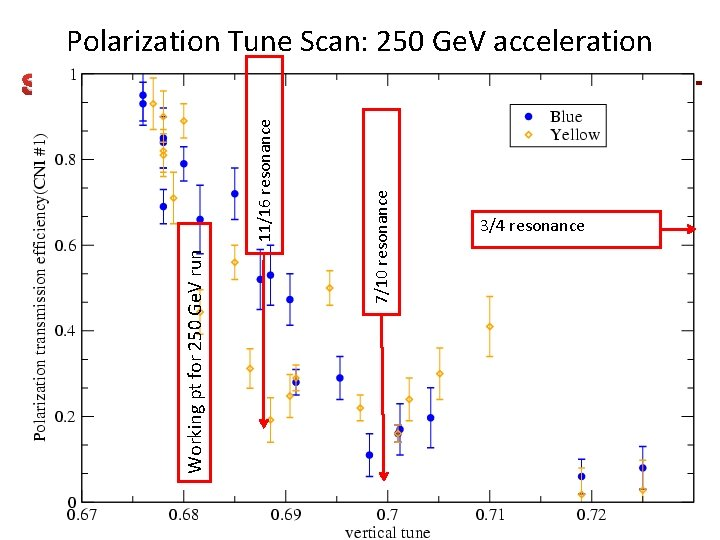 Polarization Tune Scan: 250 Ge. V acceleration 7/10 resonance Working pt for 250 Ge.
