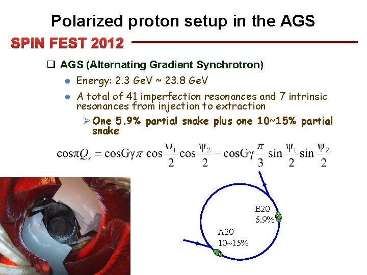 Polarized proton setup in the AGS SPIN FEST 2012 q AGS (Alternating Gradient Synchrotron)