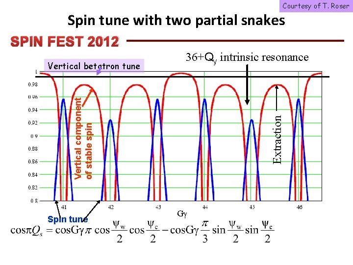 Courtesy of T. Roser Spin tune with two partial snakes SPIN FEST 2012 Spin