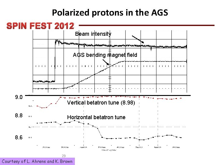 Polarized protons in the AGS SPIN FEST 2012 Beam intensity AGS bending magnet field