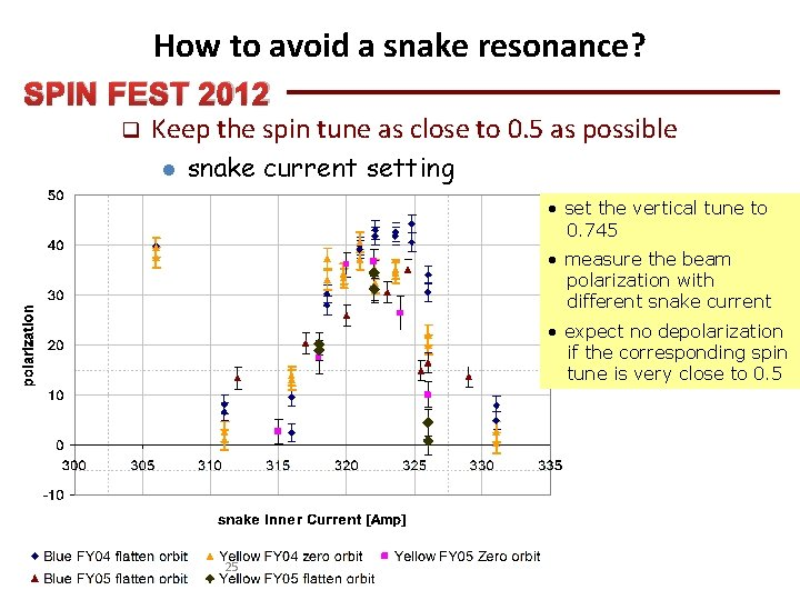 How to avoid a snake resonance? SPIN FEST 2012 q Keep the spin tune