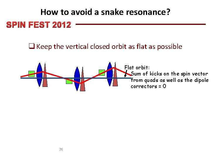 How to avoid a snake resonance? SPIN FEST 2012 q Keep the vertical closed