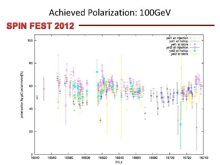 Achieved Polarization: 100 Ge. V SPIN FEST 2012