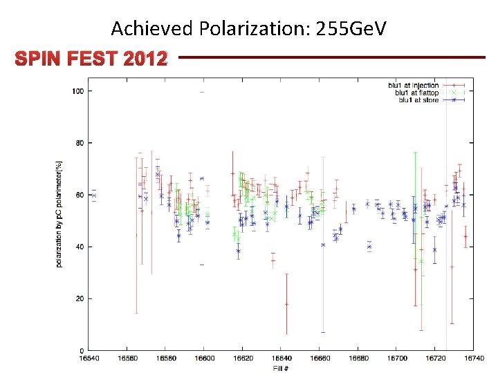 Achieved Polarization: 255 Ge. V SPIN FEST 2012