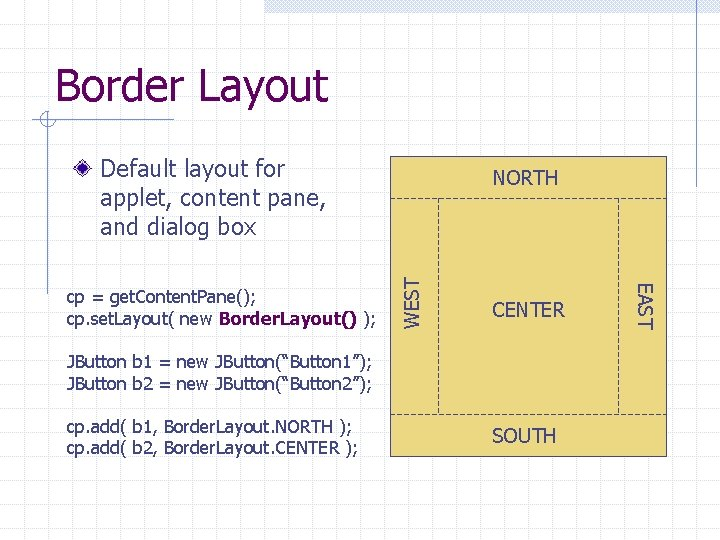 Border Layout Default layout for applet, content pane, and dialog box WEST CENTER JButton