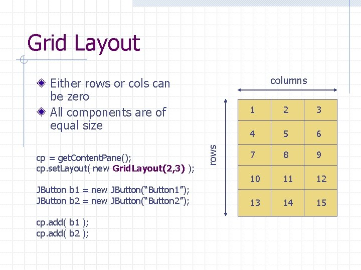 Grid Layout columns cp = get. Content. Pane(); cp. set. Layout( new Grid. Layout(2,