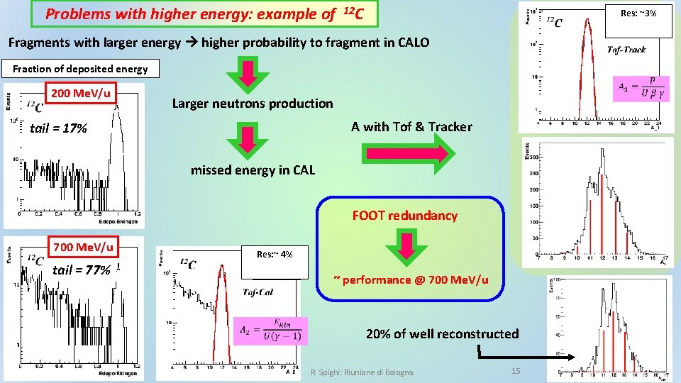Problems with higher energy: example of 12 C Res: ~3% Fragments with larger energy