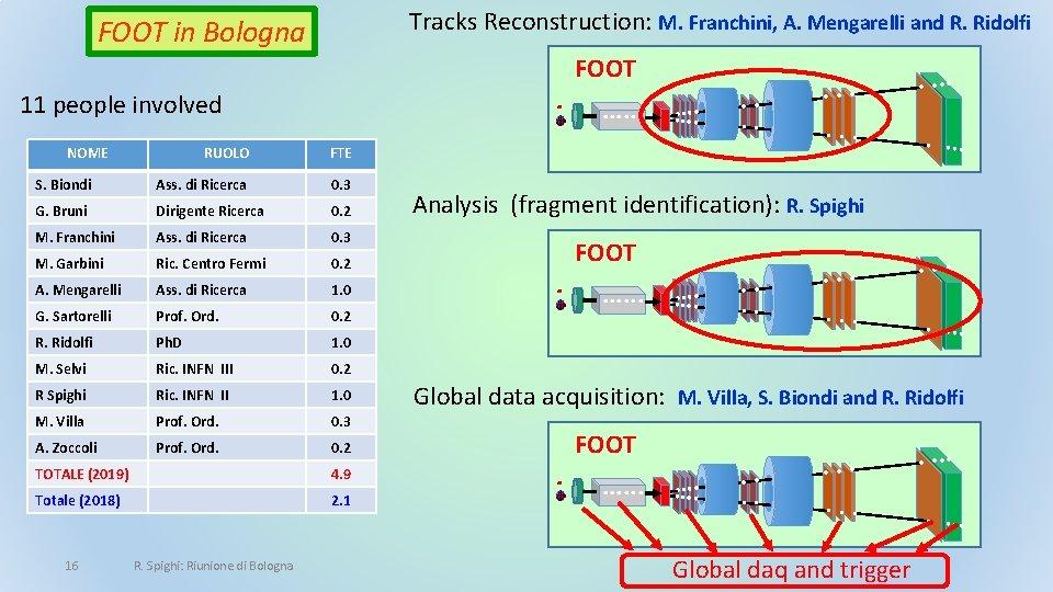 Tracks Reconstruction: M. Franchini, A. Mengarelli and R. Ridolfi FOOT in Bologna FOOT 11