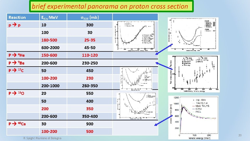 brief experimental panorama on proton cross section Reaction EKin Me. V σTOT (mb) p