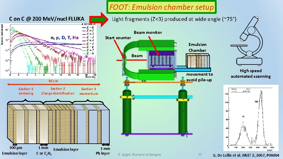 FOOT: Emulsion chamber setup C on C @ 200 Me. V/nucl FLUKA Light fragments