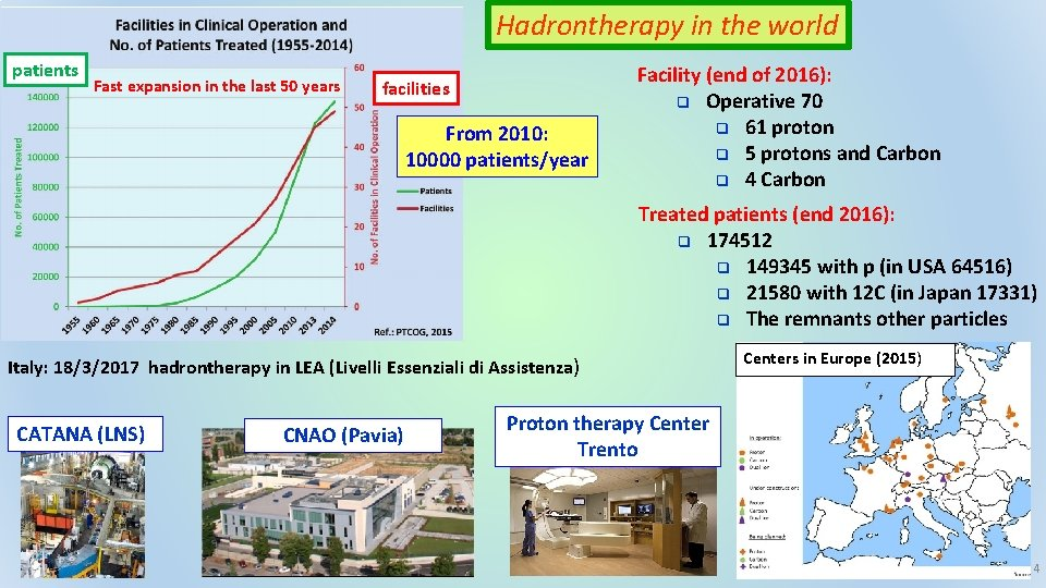 Hadrontherapy in the world patients Fast expansion in the last 50 years facilities From