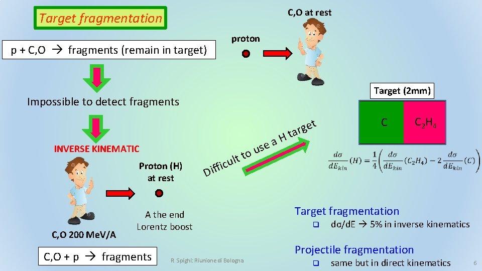 C, O at rest Target fragmentation p + C, O fragments (remain in target)