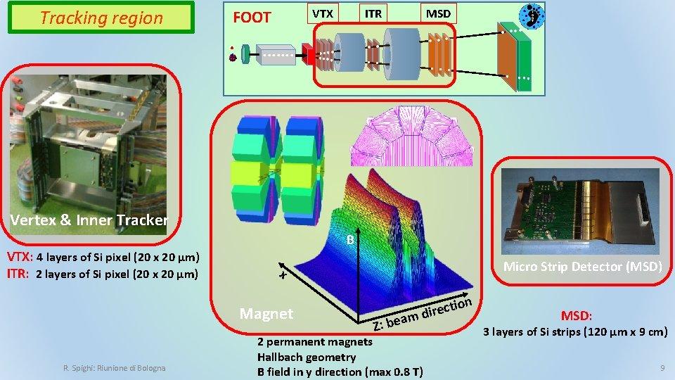 Tracking region VTX FOOT. . . . MSD ITR . . …. . …