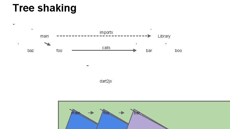 Tree shaking imports main baz Library calls foo bar dart 2 js main foo