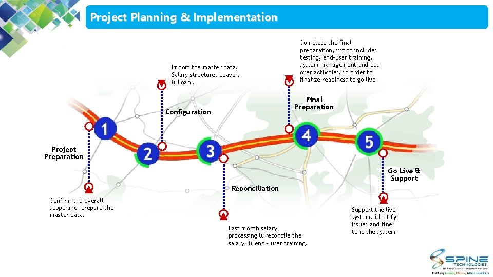 Project Planning & Implementation Import the master data, Salary structure, Leave , & Loan.