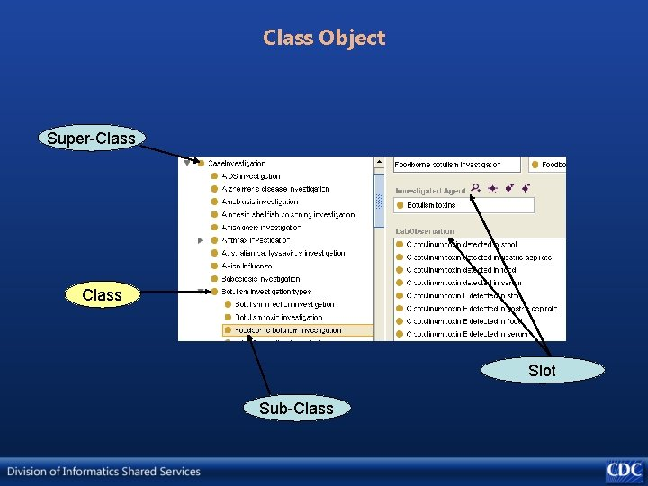 Class Object Super-Class Slot Sub-Class