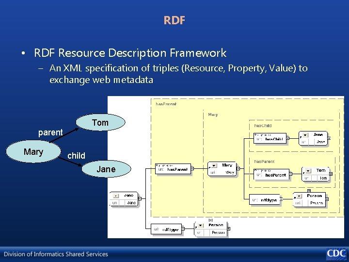 RDF • RDF Resource Description Framework – An XML specification of triples (Resource, Property,