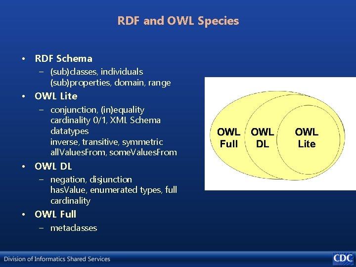 RDF and OWL Species • RDF Schema – (sub)classes, individuals (sub)properties, domain, range •