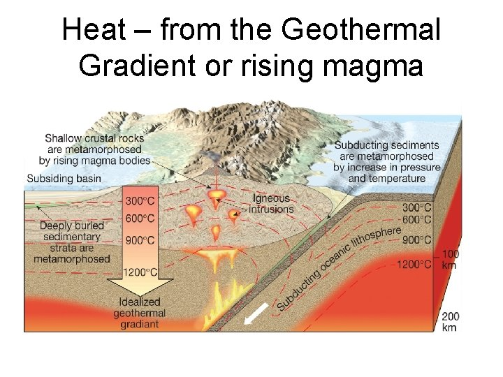 Heat – from the Geothermal Gradient or rising magma