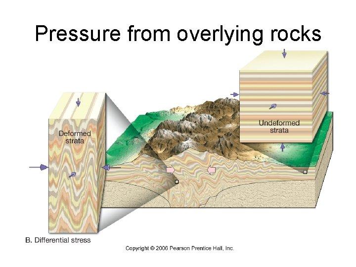 Pressure from overlying rocks