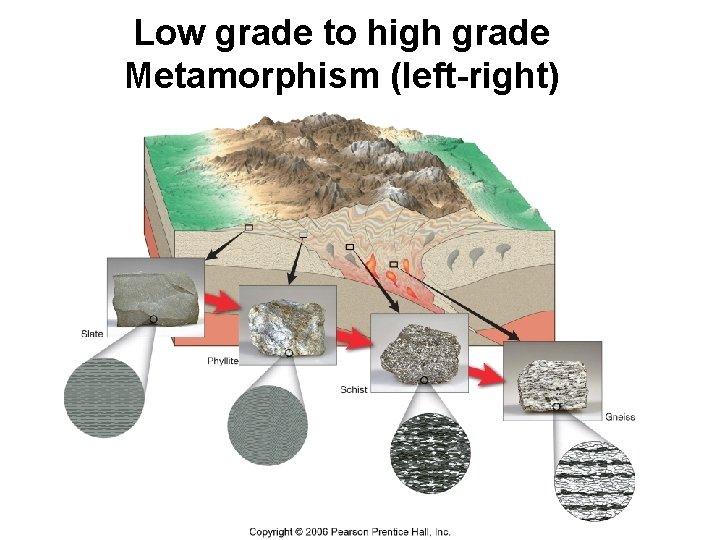 Low grade to high grade Metamorphism (left-right)