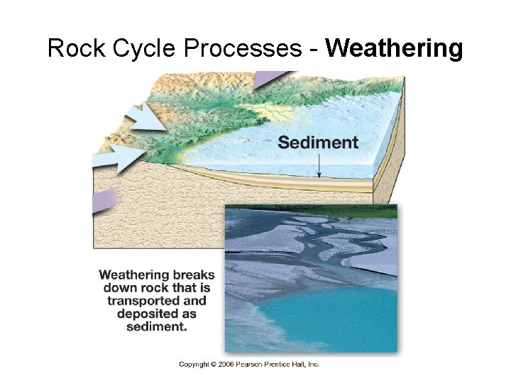 Rock Cycle Processes - Weathering