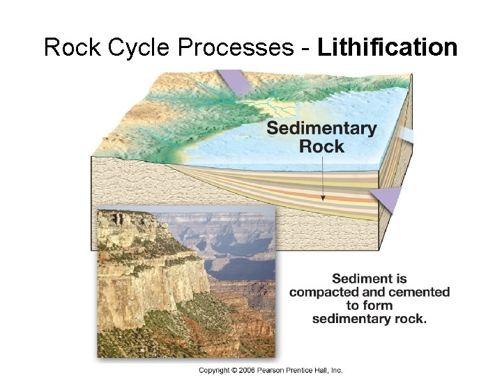 Rock Cycle Processes - Lithification