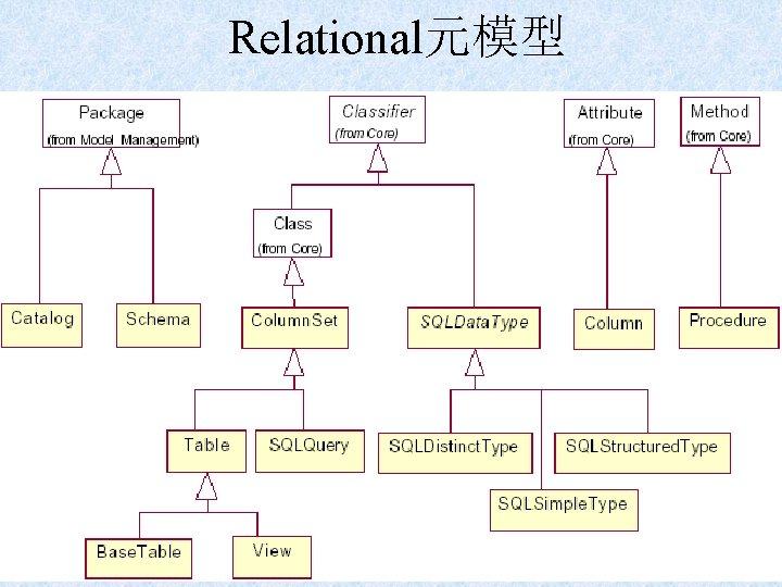 Relational元模型