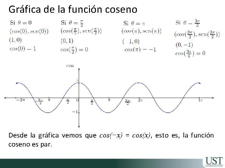Gráfica de la función coseno Desde la gráfica vemos que cos(−x) = cos(x), esto