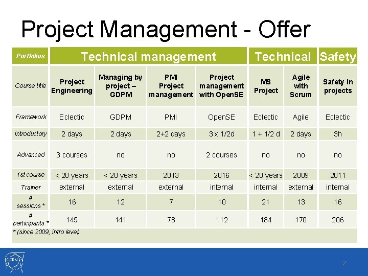 Project Management - Offer Technical management Portfolios Project Course title Engineering Technical Safety Managing