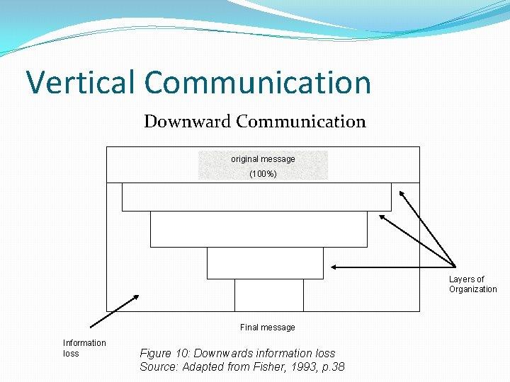 Vertical Communication Downward Communication original message (100%) Layers of Organization Final message Information loss