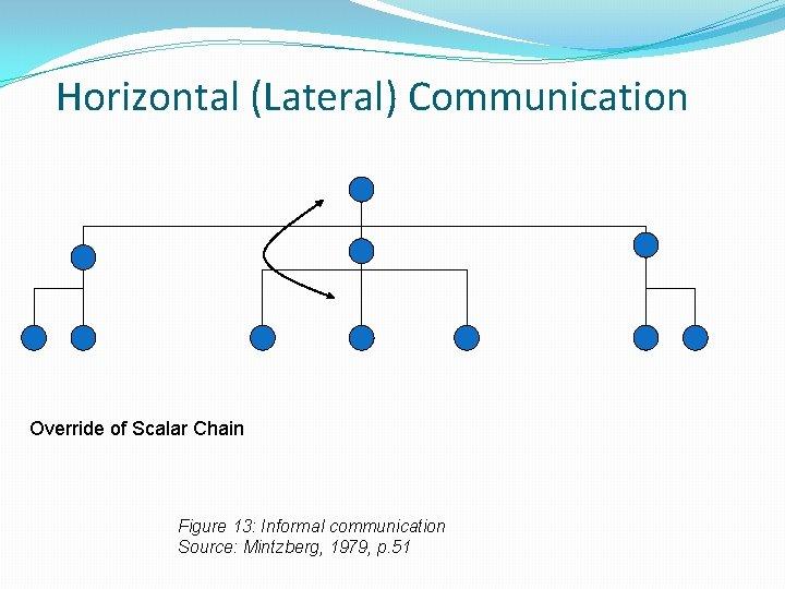 Horizontal (Lateral) Communication Override of Scalar Chain Figure 13: Informal communication Source: Mintzberg, 1979,