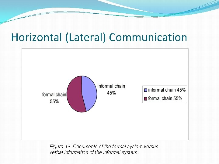 Horizontal (Lateral) Communication Figure 14: Documents of the formal system versus verbal information of