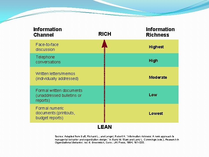 Information Channel RICH Information Richness Face-to-face discussion Highest Telephone conversations High Written letters/memos (individually