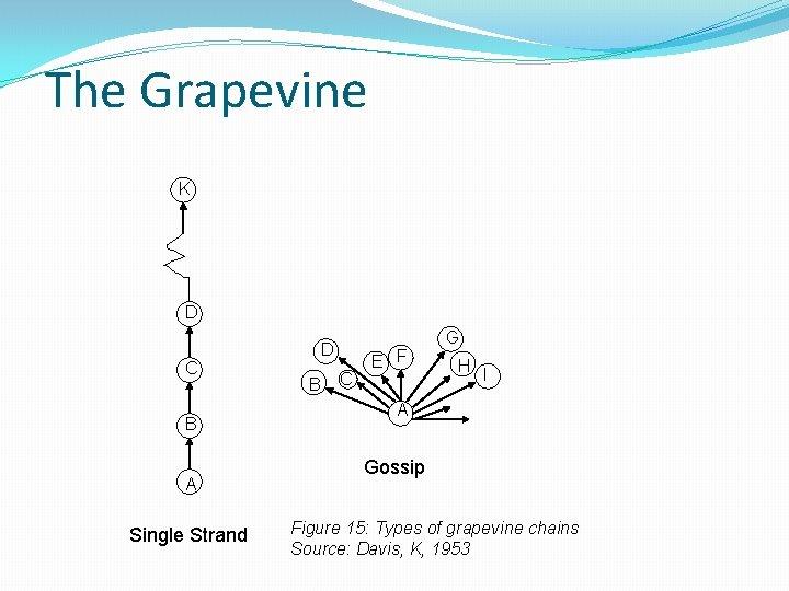 The Grapevine K D C B A Single Strand D B C E F