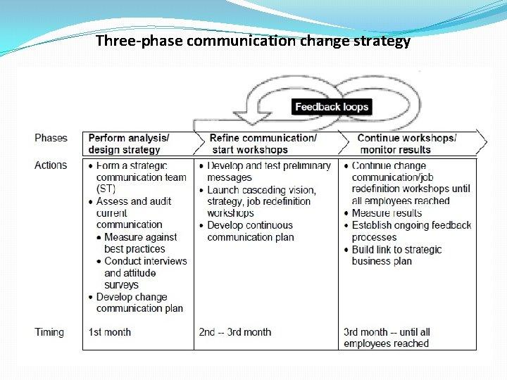 Three-phase communication change strategy