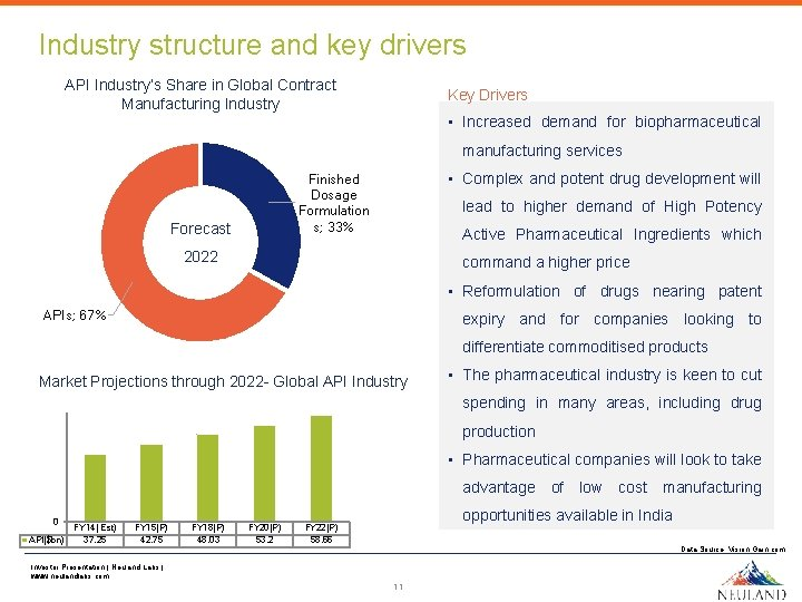 Industry structure and key drivers API Industry's Share in Global Contract Manufacturing Industry Key