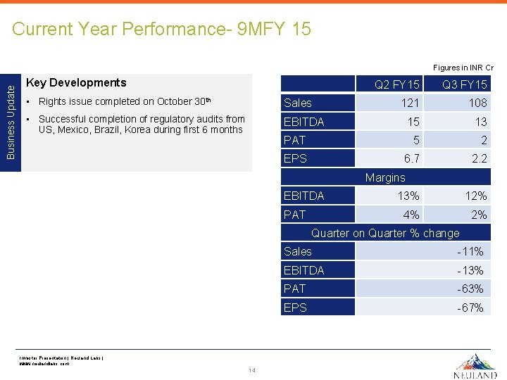 Current Year Performance- 9 MFY 15 Business Update Figures in INR Cr Key Developments