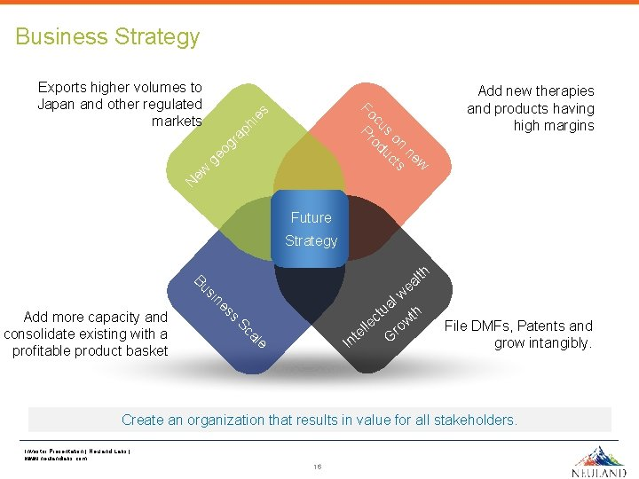 Business Strategy Add new therapies and products having high margins N ew g eo